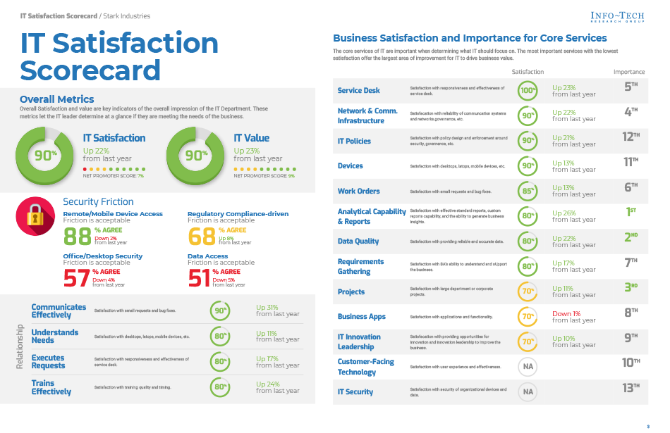 Satisfaction Report