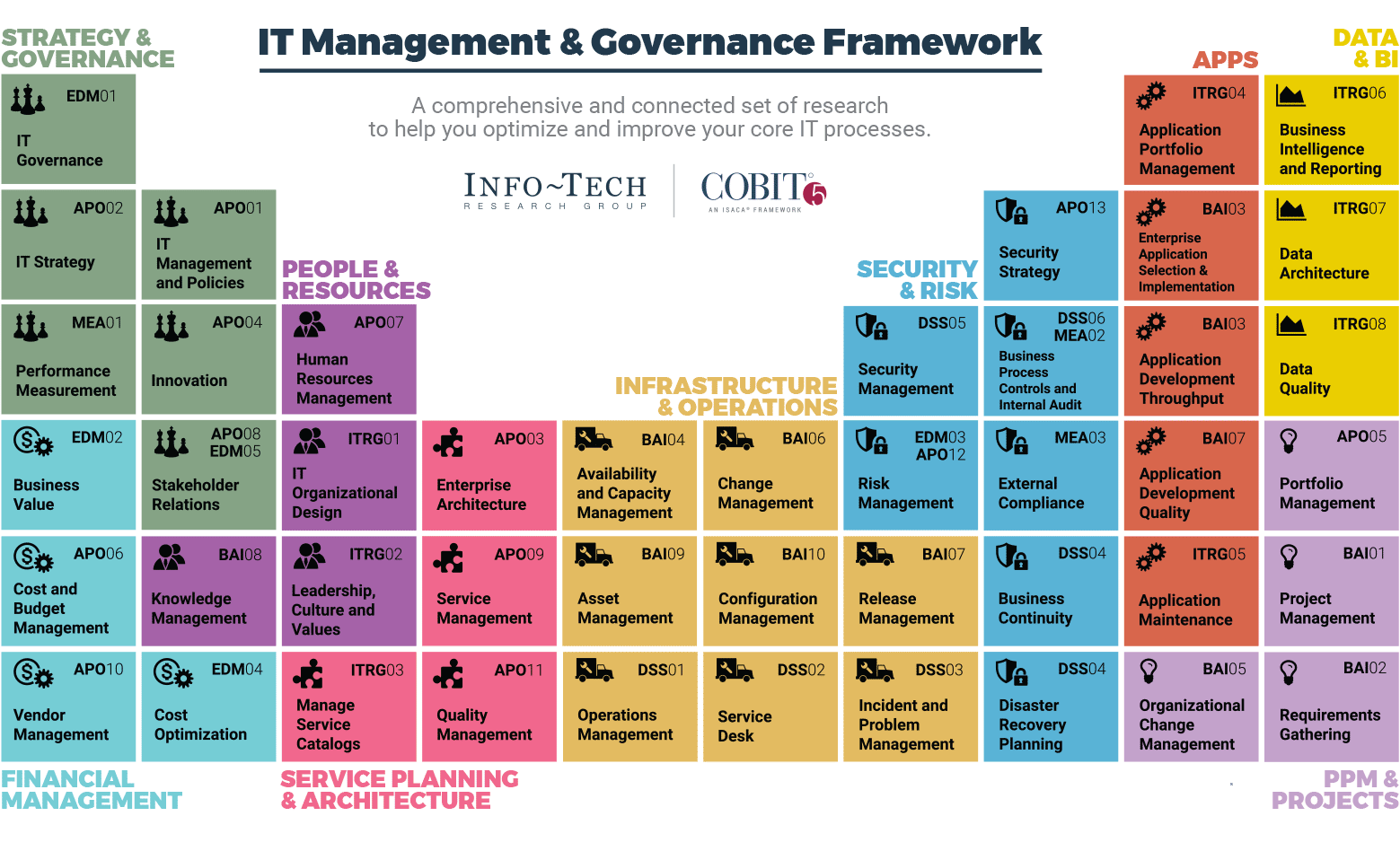 IT Management & Governance Framework