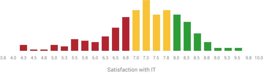 satisfaction chart