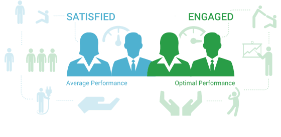 Satisfied employees provide average performance. Engaged employees perform optimally.